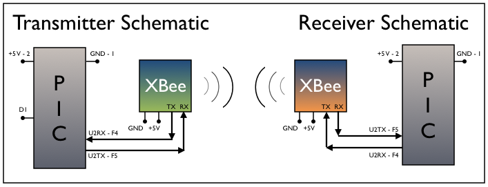 PIC32MX XBee Wireless Round trip Latency Northwestern