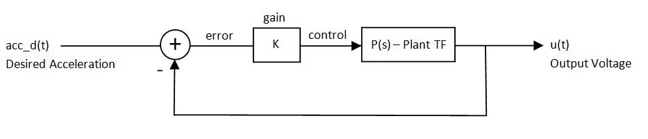 Learning Control System