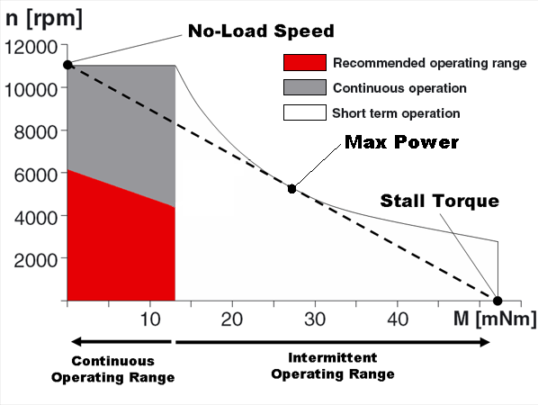 Dc motor speed torque curve.png