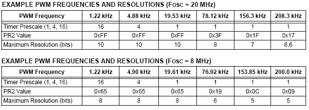 PIC PWM Frequencies.png