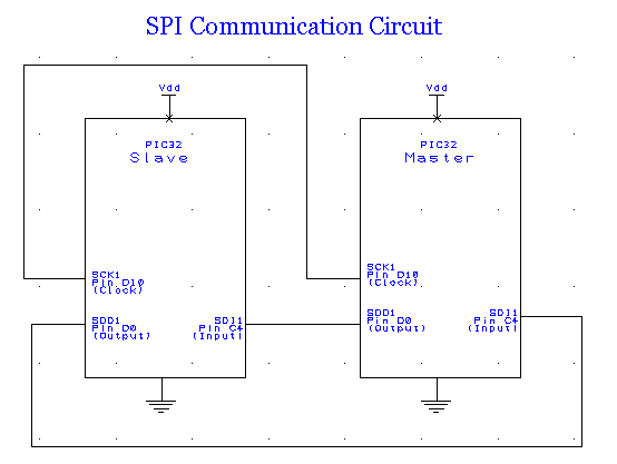 Pic32mx  Spi Communication Between Pic32s