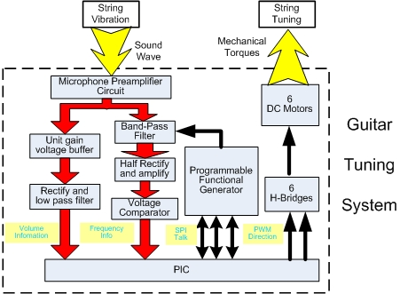 Guitar tuning project northwestern mechatronics wiki gttp system diagramg cheapraybanclubmaster Image collections