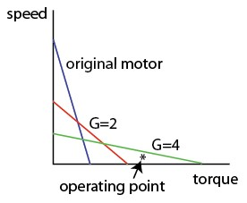 Gear-speed-torque.jpg