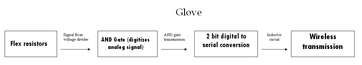 Glove operation diagram