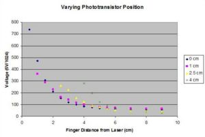 Varying Phototransistor Position.jpg