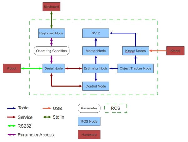 Robot Operating System - Northwestern Mechatronics Wiki
