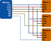 Spi-diagram.png
