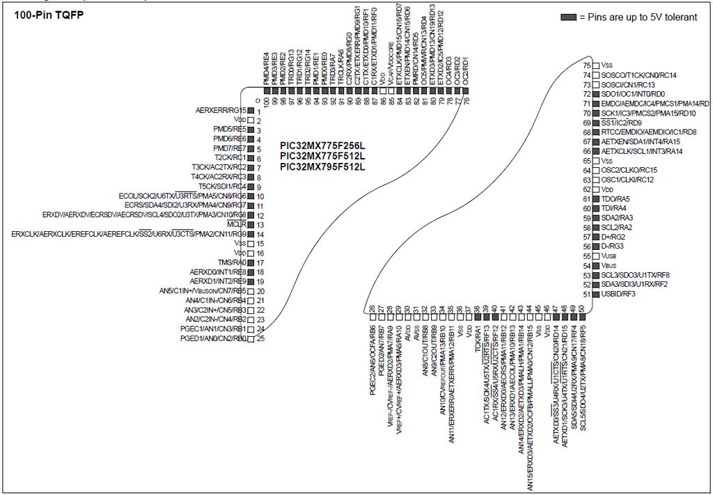 index of   images  thumb  a  a6  pic32mx795f512l