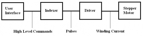 stepper motor circuits - northwestern mechatronics wiki, Wiring block