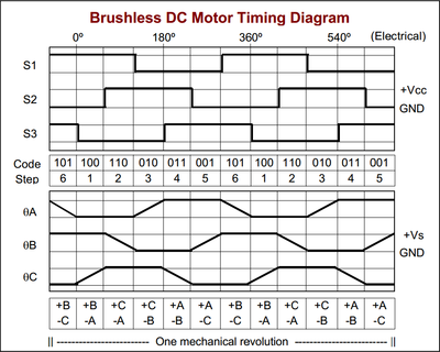 Brushless dc motors northwestern mechatronics wiki for 3v dc motor datasheet