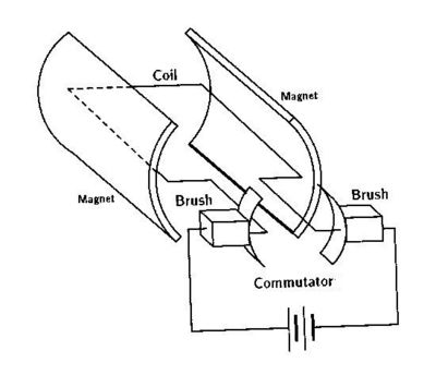 Brushed_DC_Motor_Theory on Brushless Dc Electric Motor Diagram