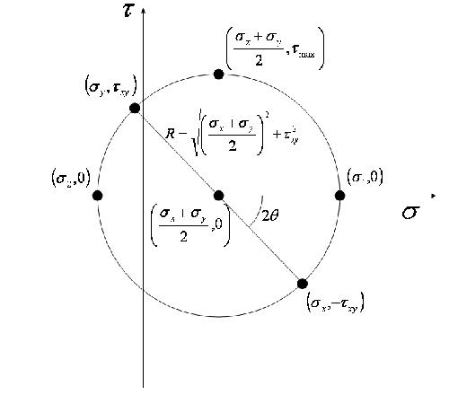 mohr u0026 39 s circle